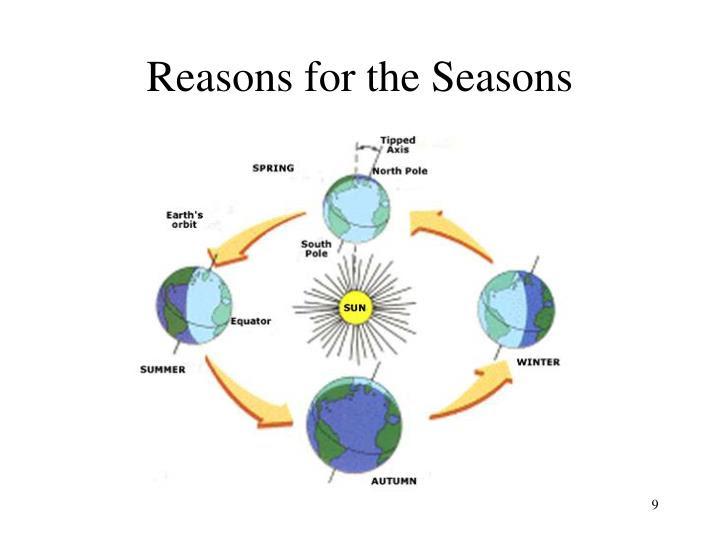reasons for the seasons n