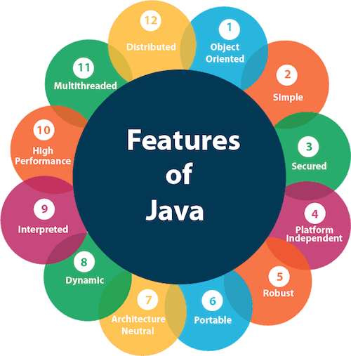 Features of Java - Javatpoint