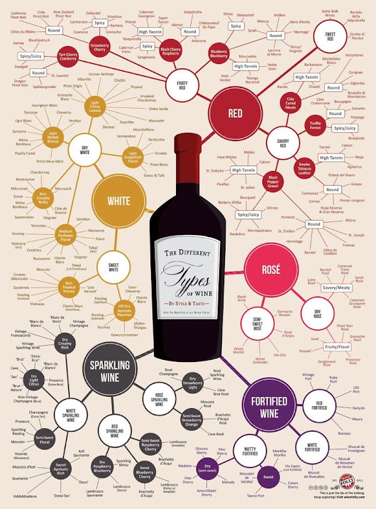 How To Sound Like You Know About Wine