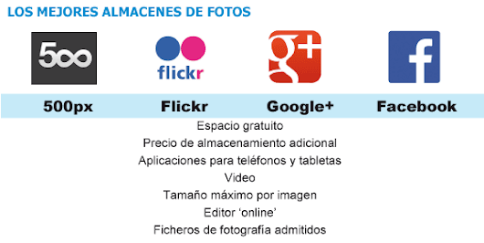 Flickr marca distancias con Google+ y Facebook