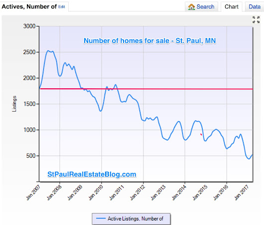 Homes for sale . . or not - St. Paul Real Estate Blog