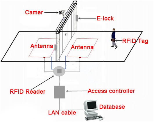 UHF RFID reader solution in automatic identification