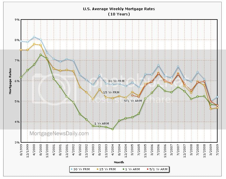 Mortgage Weekly Average Rates 1999-2009