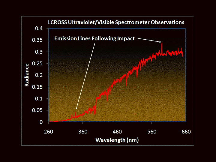 Data from the ultraviolet/visible spectrometer taken shortly after impact showing emission lines (indicated by arrows)