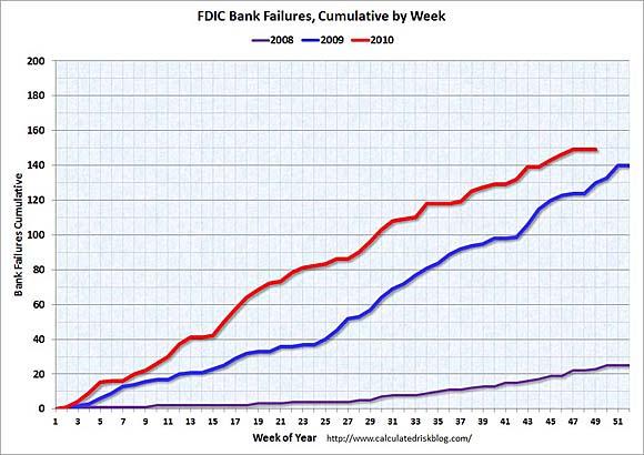 FDIC Bank Failures