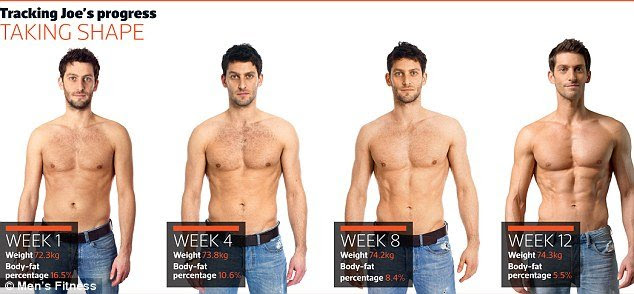 what body fat percentage do you need to get abs
