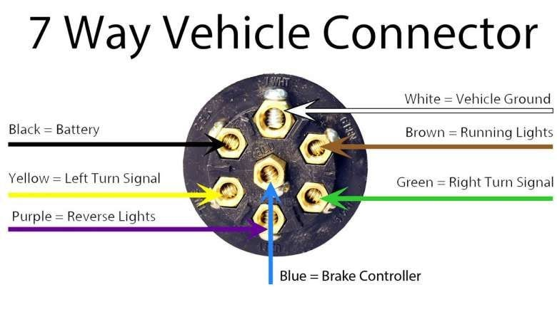 Trailer Electrical Plug Wiring Diagram South Africa