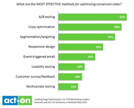 The Most Effective Landing Page Optimization Tactics