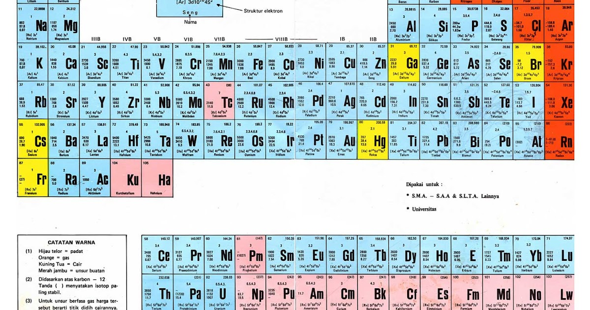 Tabel periodik mendeleev dan meyer ilmu kimia urtaz Gallery