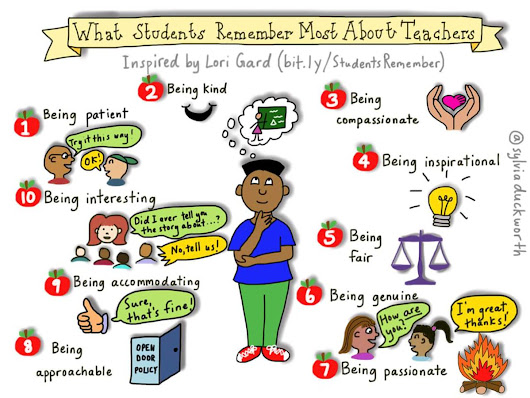 "Fadi Abughoush on Twitter: ""What Ss remember most about teachers  #arabiclangchat @QFIntl #langchat """