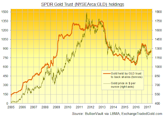 GLD Adds Most Gold Bars Since Sept. But Price Caught in 'Tug of War' | Gold News