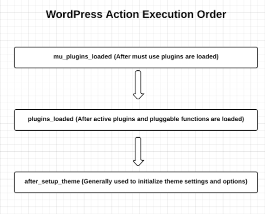 Pluggable functions in WordPress core, plugins en thema's » WS Spoelstra