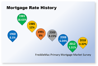 Mortgage rate history2a.png