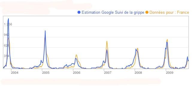 bourse google