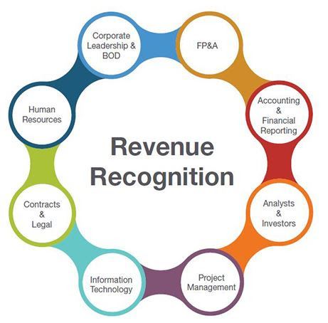 Revenue Recognition Construction IAS 11 - Dissertation Blog