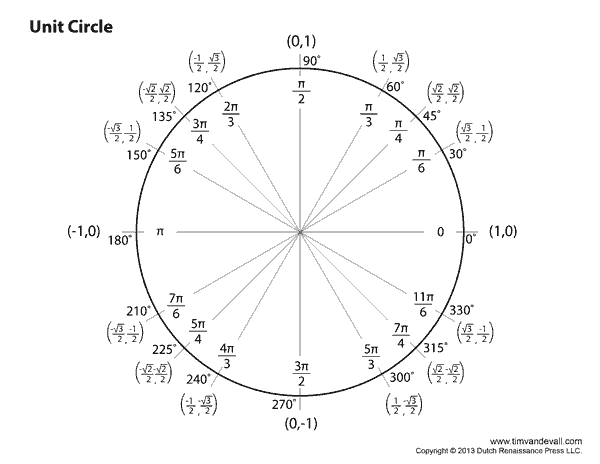 Blank Unit Circle Chart Printable   Fill in the Unit Circle Worksheet