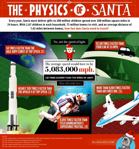The Physics of Santa