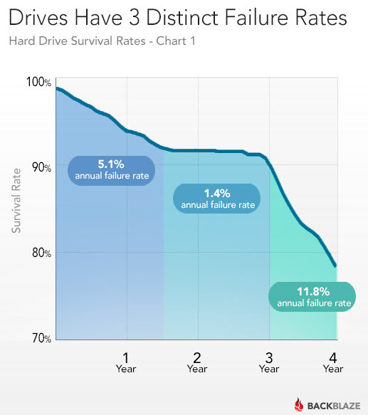 Hard Drive Failure Rate Graph