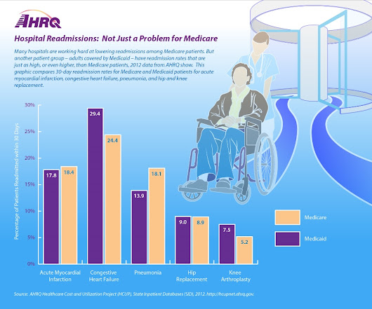 AHRQ: Hospital Readmissions Are Not Just a Problem for Medicare