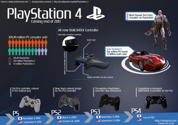 The Evolution of the PlayStation 4 Controller