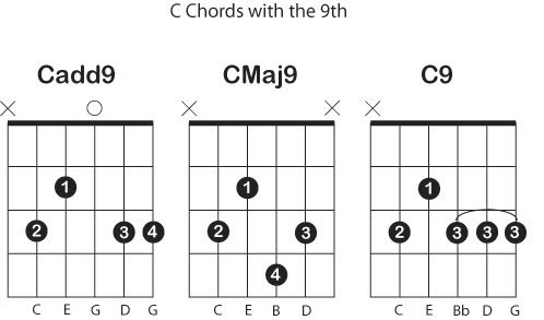 9 Chords Chart - Click to