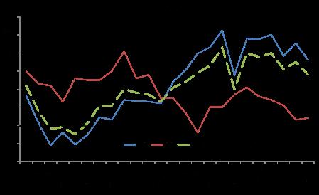 World business activity
