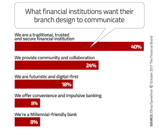 Digital Bank Transformation: The Evolution of Branch Banking