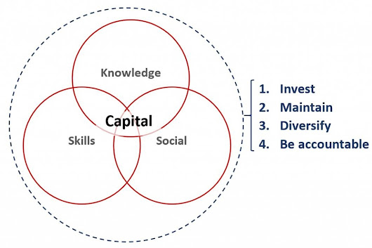 What is your capital? Principles for investing more than your money