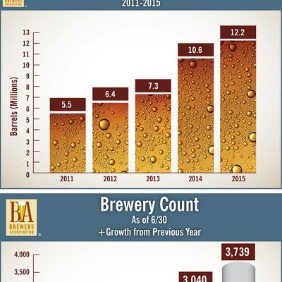 Brewers Association report says craft beer production continues growth - Denver Business Journal