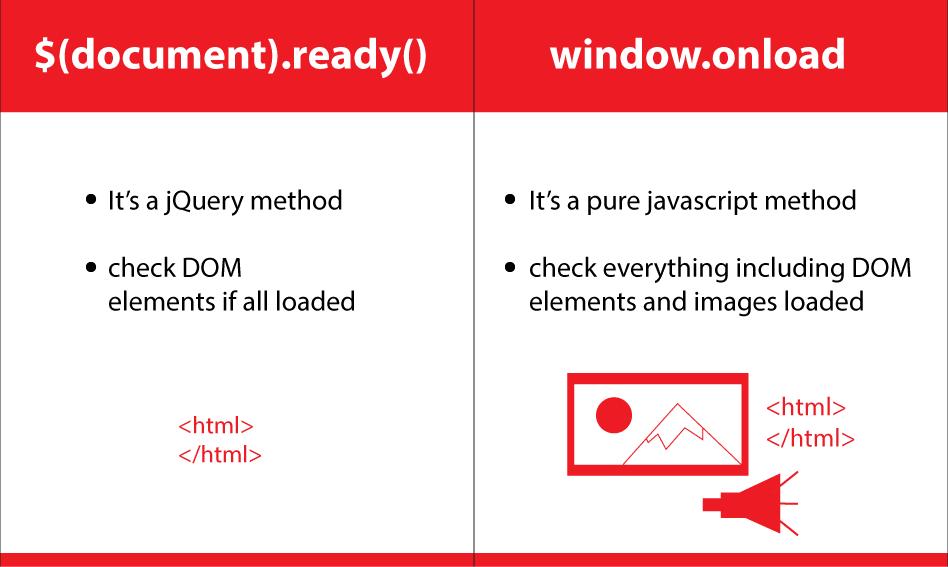 window onload vs $(document) ready()
