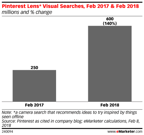 How Pinterest, Google and Amazon Are Improving Visual Search - eMarketer Trends, Forecasts & Statistics