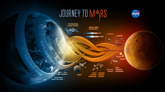 Physics of The Martian: Traveling to Mars