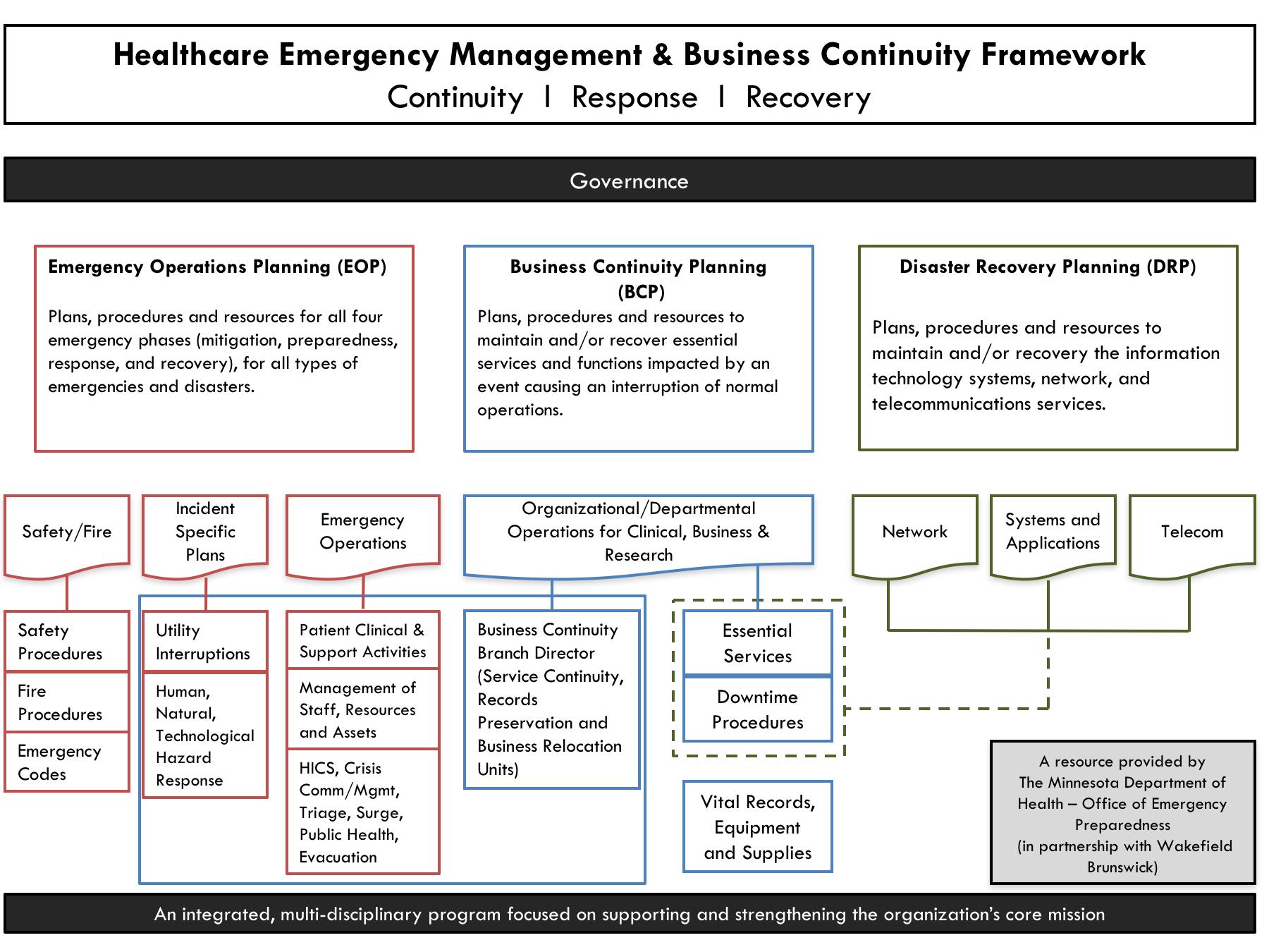 COOP | Upper Cumberland Healthcare Preparedness Coalition