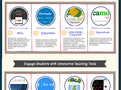 Boost Students Learning Experiences on Google Classroom with These Educational Apps