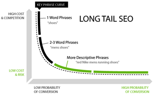 Are long tail keywords still important for PPC in 2017? A data-backed answer.