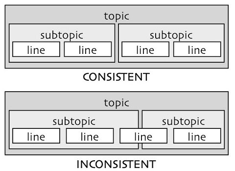 xconsistency