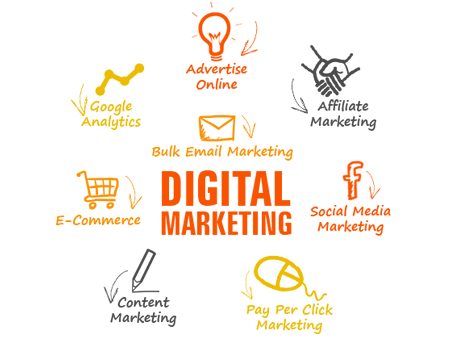 Digital Marketing Services in India, Online Marketing Services in Lucknow India | Bizs Point
