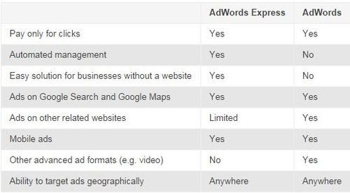 Distinguish Between Google Adwords and Adwords Express