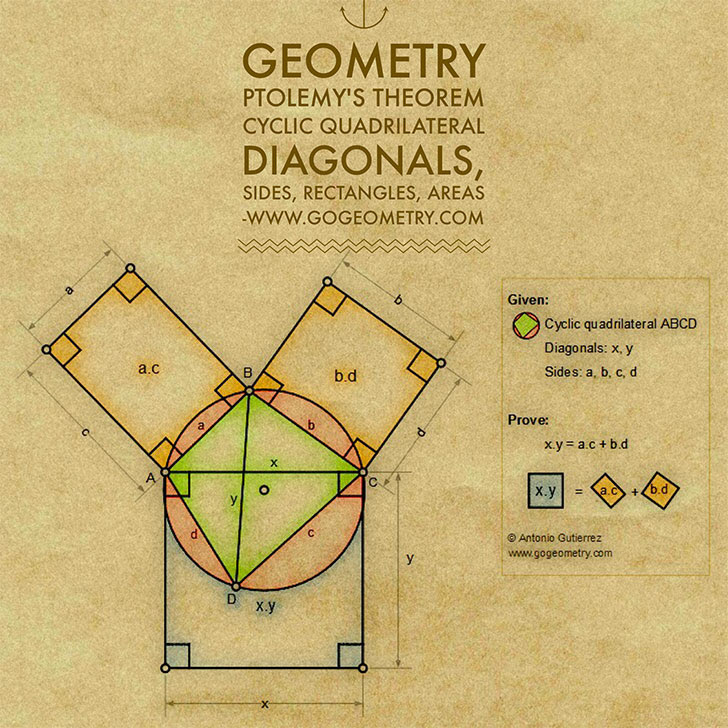 Geometric Art Typography of Geometry: Ptolemy's Theorem: Cyclic Quadrilateral: Right Triangle, Incircle, Excircle, Incenter, Midpoint, Tangency Point, Collinearity, iPad Apps.