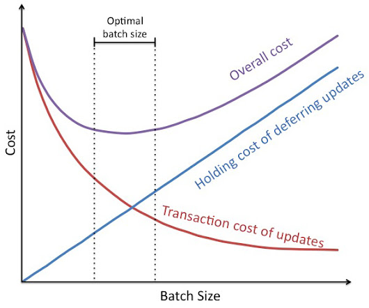Blog: Agile Documentation and the Economics of Batch Size - Innolution