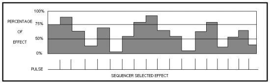 sequencer selected effect