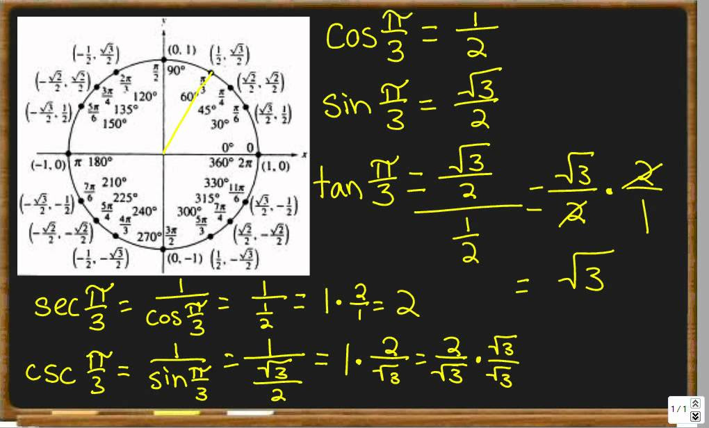 Six Trig Functions and the Unit Circle - YouTube