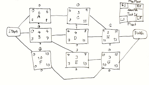 collection precedence network diagram pictures   diagramsprecedence network diagram photo album diagrams