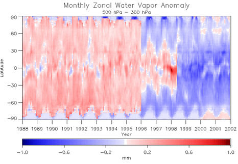 Another IPCC AR5 reviewer speaks out: no trend in global water vapor