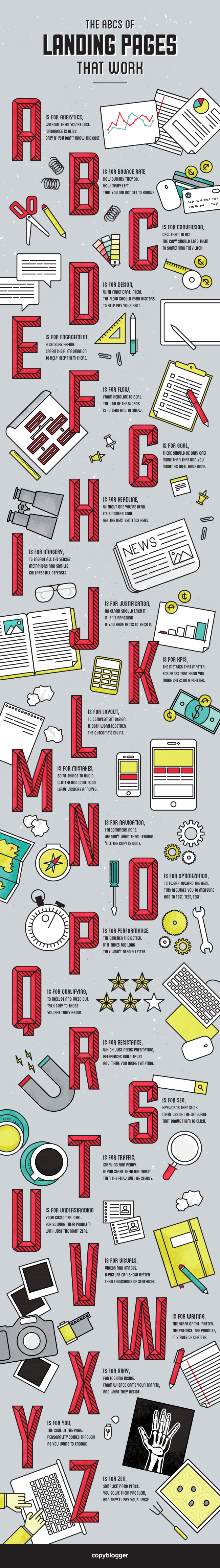Infographic: The ABCs of Landing Pages That Work