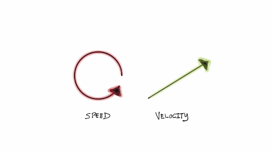"Understanding Speed and Velocity: Saying ""NO"" to the Non-Essential"