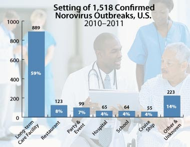 Chart: Setting of 1,518 Confirmed Norovirus Outbreaks, U.S., 2010-2011