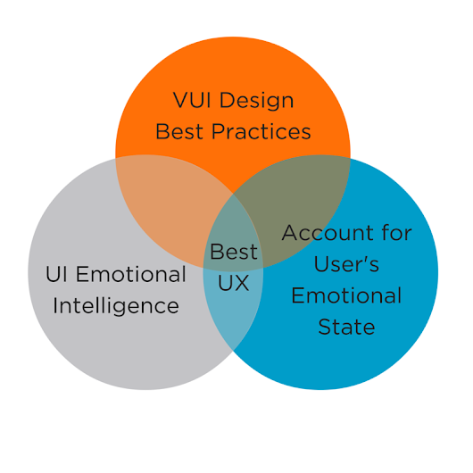 Emotional Intelligence-Driven Voice User Interface Design - PTP
