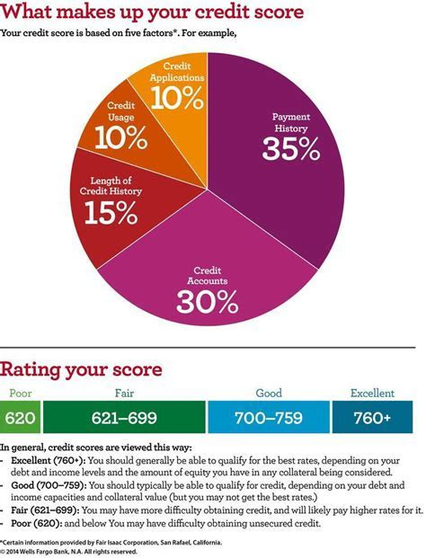 Understadning Credit & How To Increase Your Credit Score