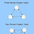 Minimize Project Team Size on Business Analysis Projects